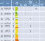 Energieeffizienzklassen OASE Leuchten